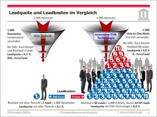 Leadquote und Leadkosten im Vergleich