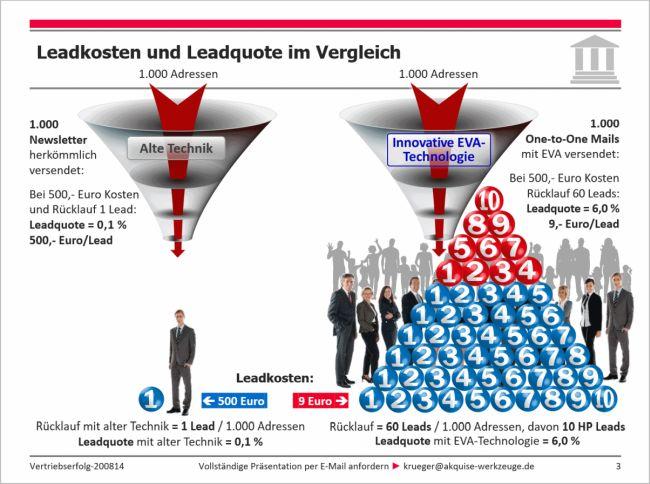 Leadmanagment: Leadkosten und -Quote im Vergleich